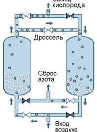 Кислородный концентратор своими руками